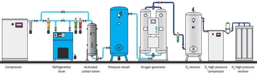 Oxygen Generators from Infinity Pipework